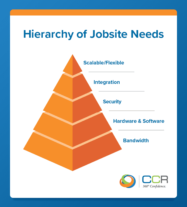 hierarchy of jobsite needs